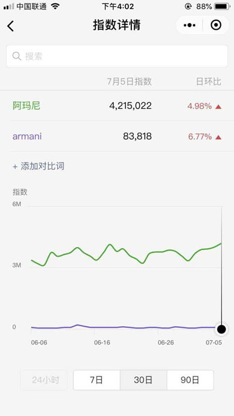 Armani brand social media mention | wechat mini program augmented reality