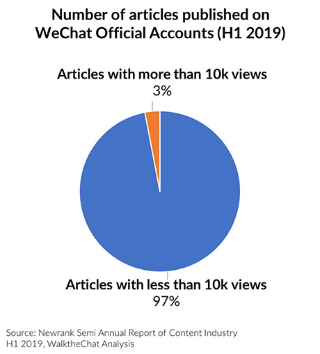 Number of articles published on WeChat Official Account | WeChat article exposure