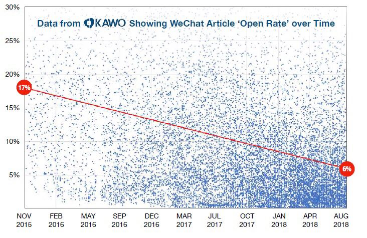 WeChat Content reading rate