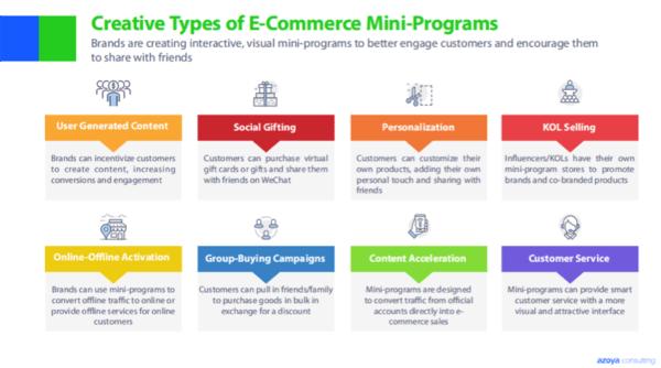 WeChat eCommerce Mini Program types | WeChat Mini Program eCommerce