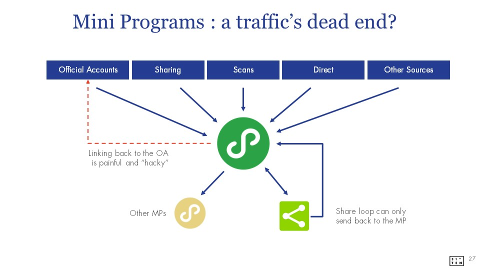 entry points driving traffic to WeChat Mini App  | WeChat Mini App