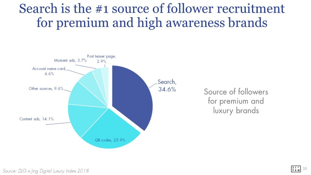 WeChat brand zone | Search as number one source of follower recruitment for premium and high awareness brands