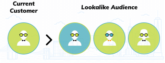 lookalike audience targeting principles