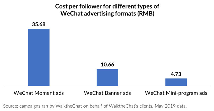 benchmark on WeChat advertising