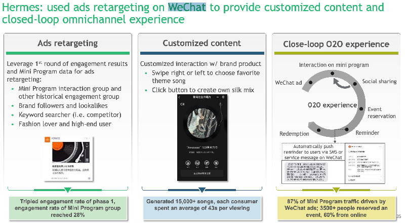 Used ads retargeting on WeChat