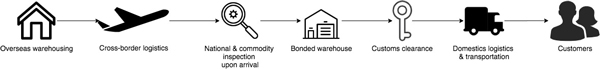 china cross-border commerce | bonded warehouse