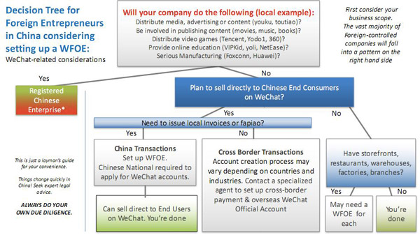 wechat cross-border commerce | legal entity decision