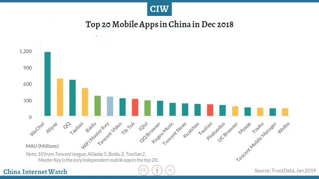 WeChat data and insights - most popular app in China - 2018