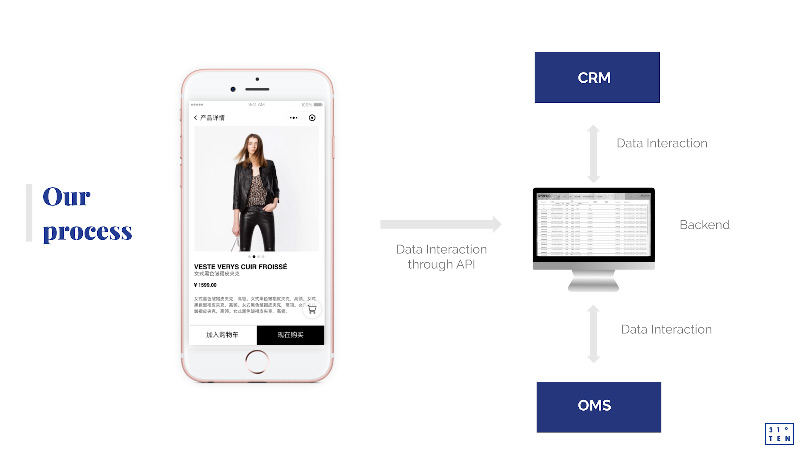 WeChat Mini Program store | CRM and OMS integration