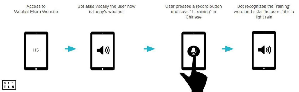 Record voice message & memo | WeChat JS SDK APIs | E-commerce Mini Program | WeChat development