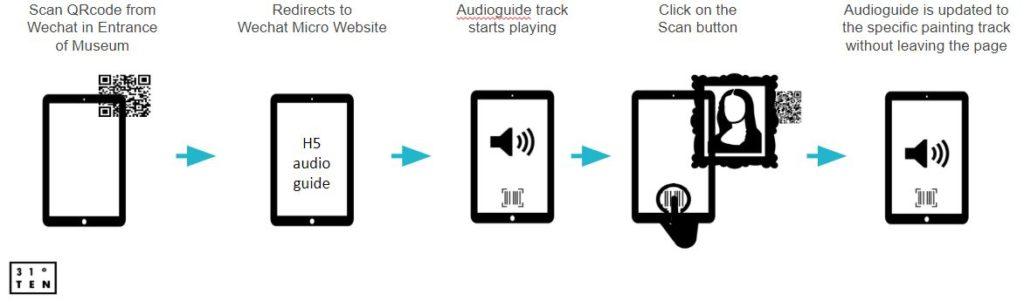 Open QR code scanner | WeChat JS SDK APIs | E-commerce Mini Program | WeChat development