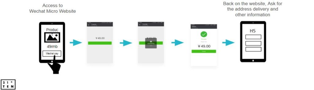 WeChat Pay | WeChat JS SDK APIs | E-commerce Mini Program | WeChat development