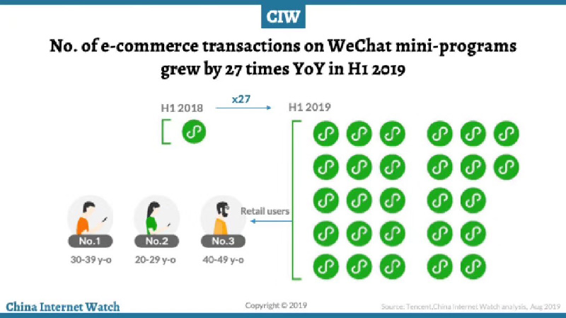 Growing transaction number | Mini Program for  eCommerce adoption | WeChat data and  insights
